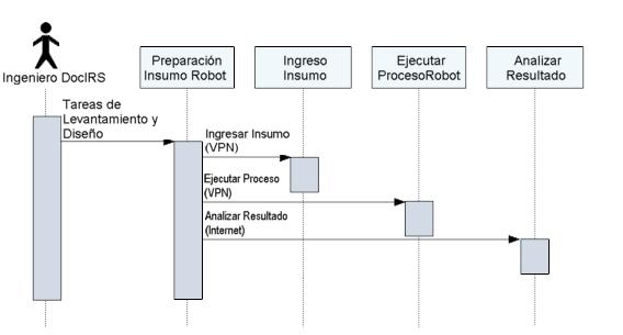 UML Tareas Ingeniero DocIRS