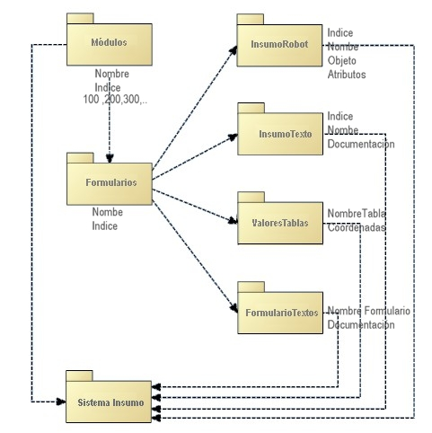 Diagrama_Insumo