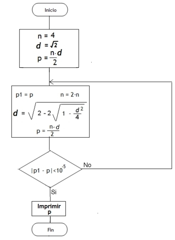 Algoritmo de Arqu  medes para el C  lculo de PI