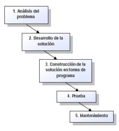 Acerca De Las Fases Del Proceso De Programación